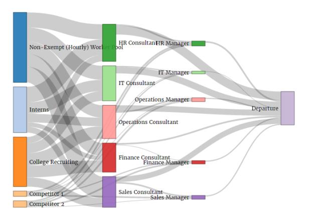 HRAnalytics101 MobilityGraph