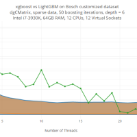 Light GBM vs. XGBOOST in Python & R