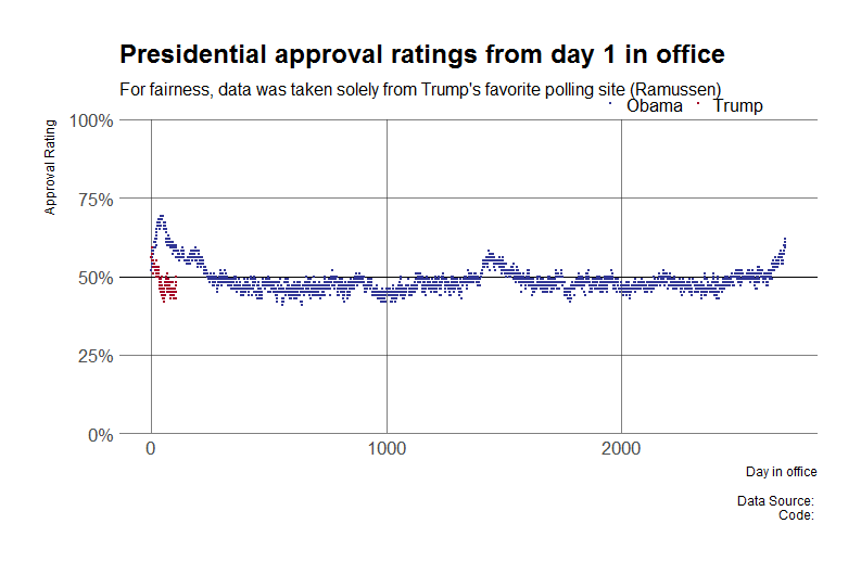 tidyverse: Example: Trump Approval Rate