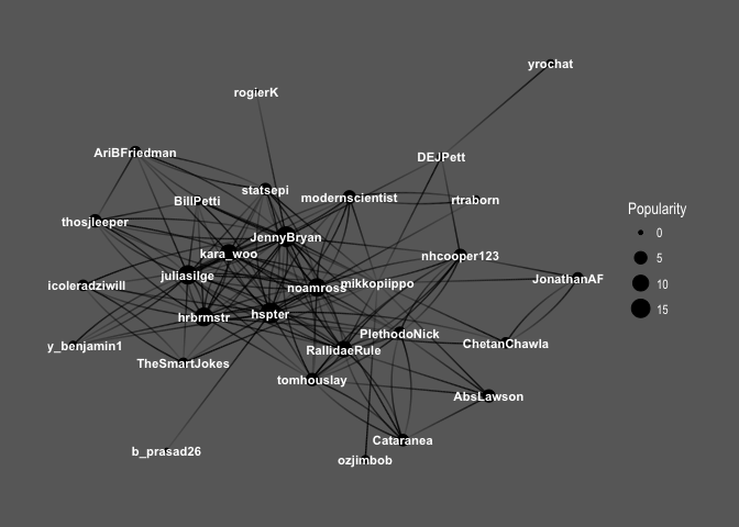 Networks Among #rstats Twitterers