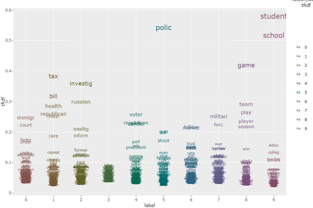 Summarizing our Daily News: Clustering 100.000+ Articles inPython