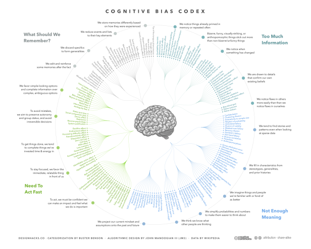 the_cognitive_bias_codex_-_1802b_biases2c_designed_by_john_manoogian_iii_28jm329