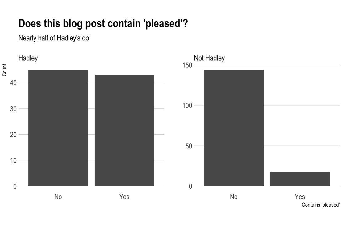 "Scraping RStudio blogs to establish how ""pleased"" Hadley Wickham is."
