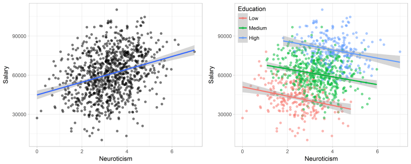 Simpson's Paradox: Two HR examples with R code