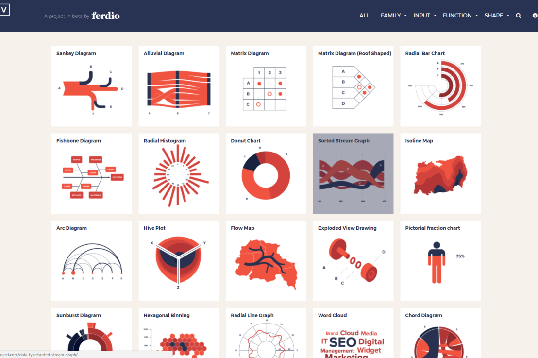 The Dataviz Project: Find just the right visualization