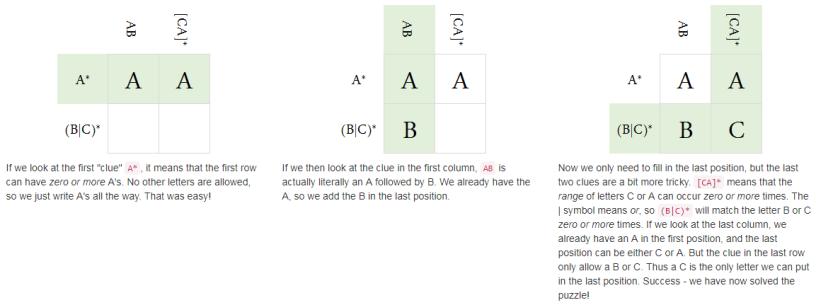 Regular Expression Crosswords – paulvanderlaken com