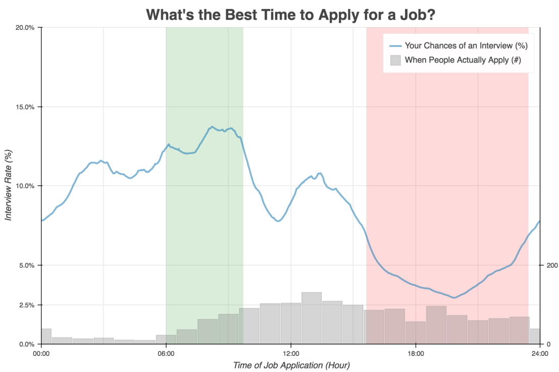 Talent Works: Data Science to improve Job Application Chances