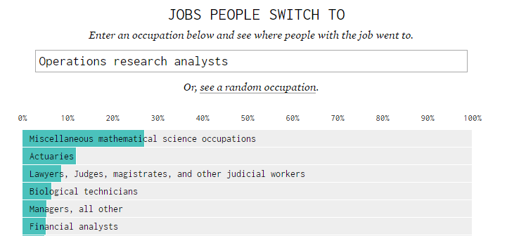 Job-Switching Behaviors in theUSA