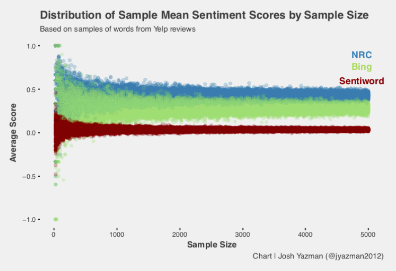 Sentiment Analysis: Analyzing Lexicon Quality and Estimation Errors