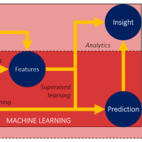 """""""What's the difference between data science, machine learning, and artificial intelligence?"""", visualized."""
