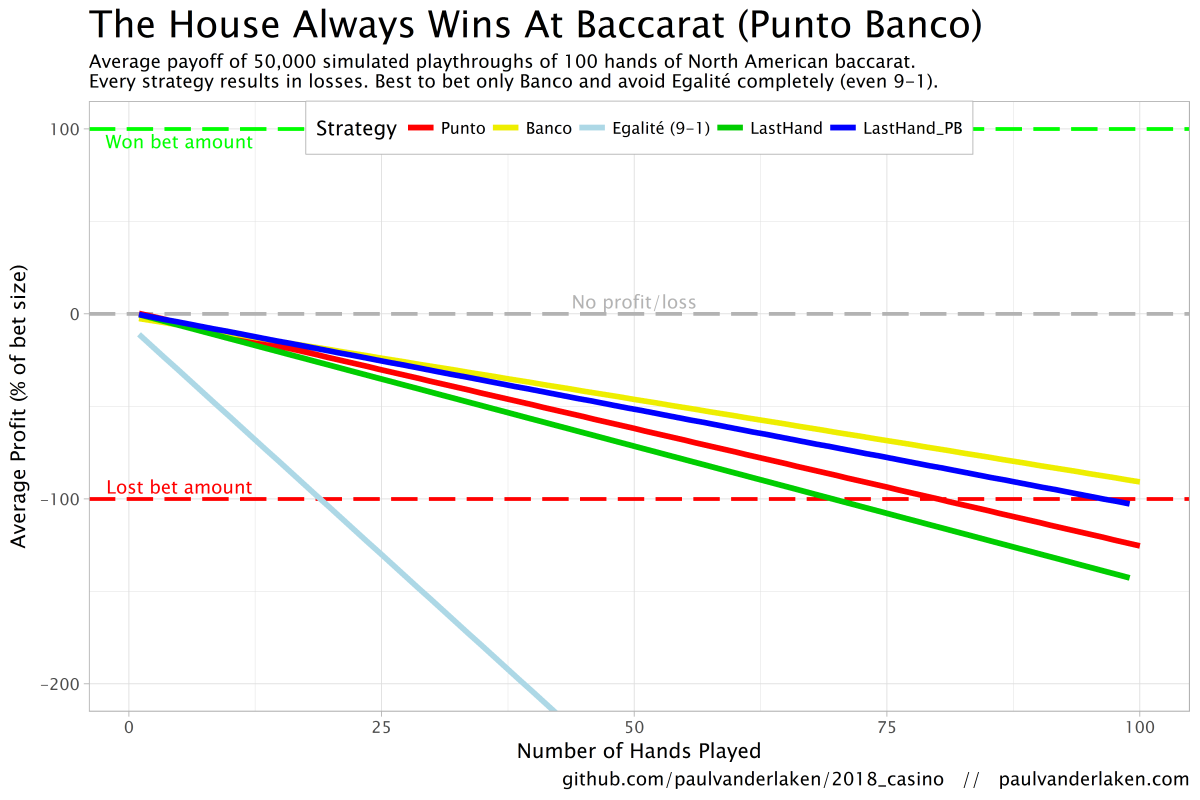 The House Always Wins: Simulating 5,000,000 Games of Baccarat a.k.a. Punto Banco