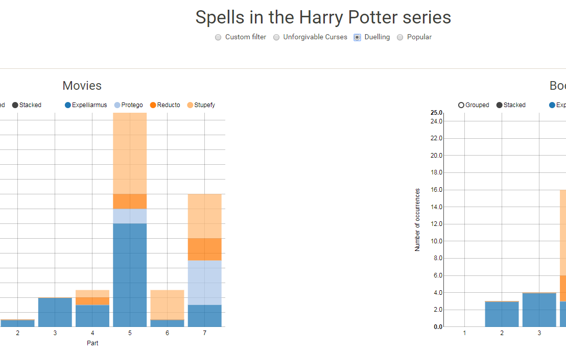 Harry Plotter: Shiny App of Spell Usage