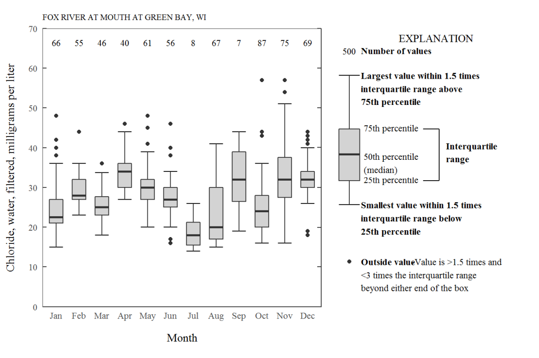Add a self-explantory legend to your ggplot2boxplots