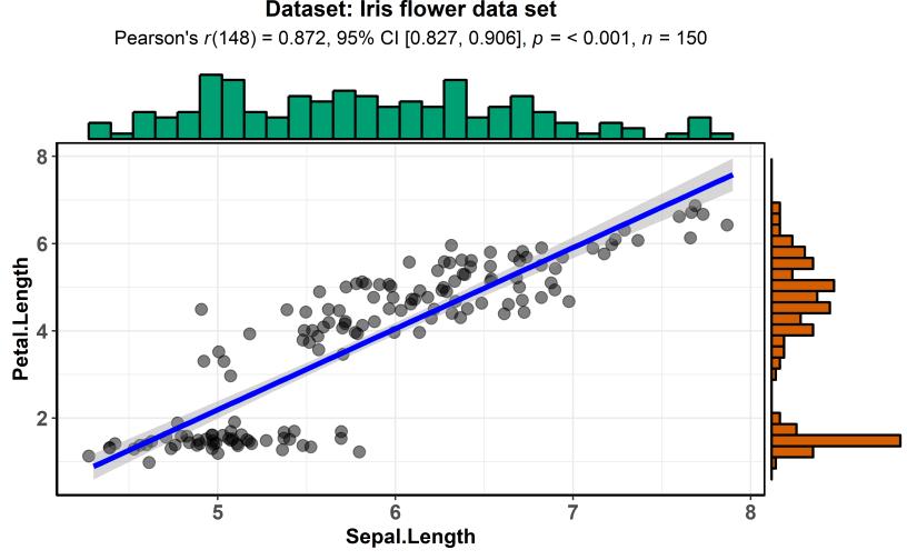 ggstatsplot: Creating graphics including statistical details