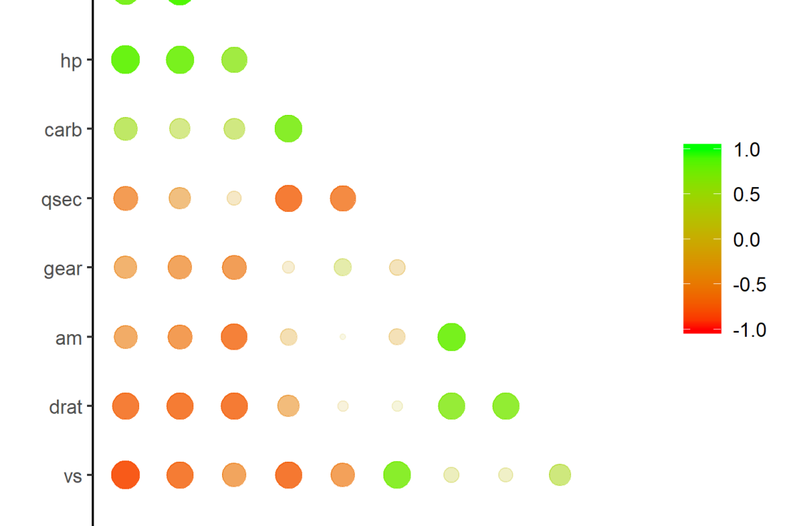 Simple Correlation Analysis in R using TidyversePrinciples