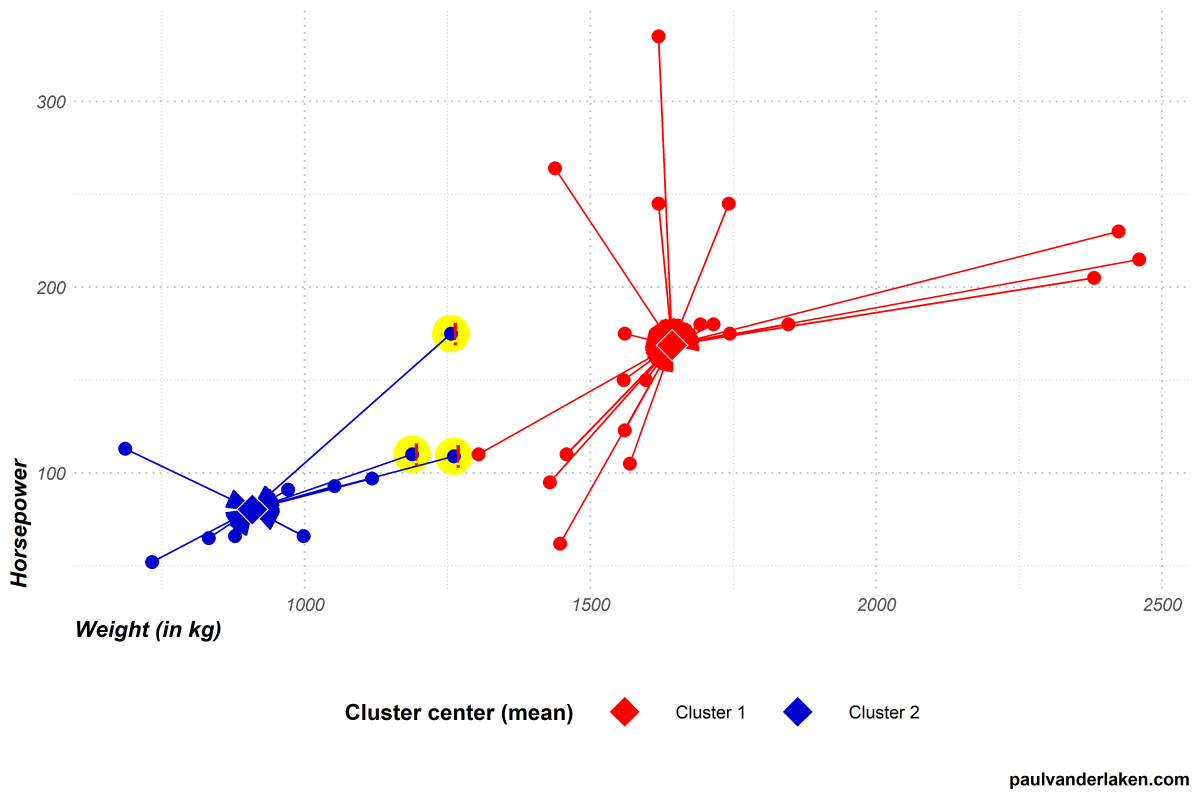 Visualizing the inner workings of the k-means clustering algorithm