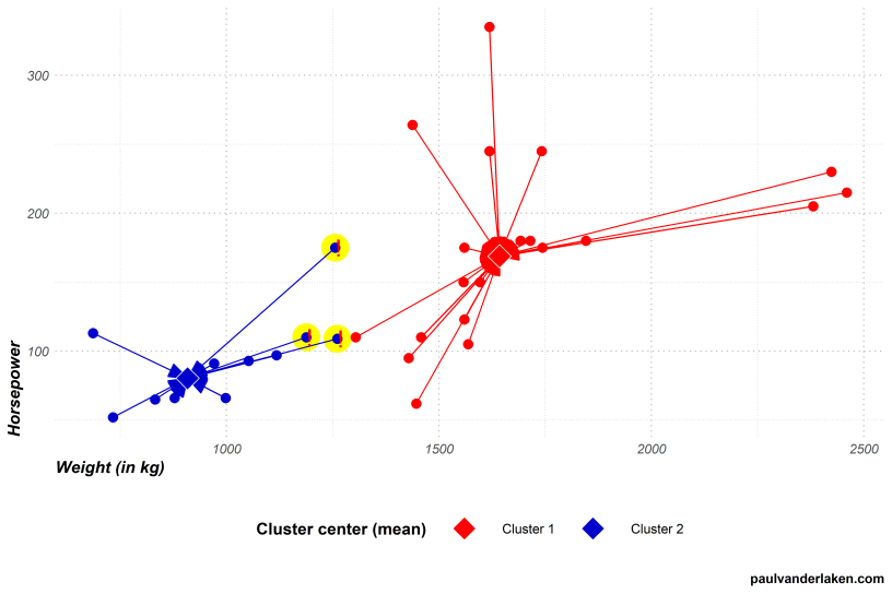 Visualizing the inner workings of the k-means clustering