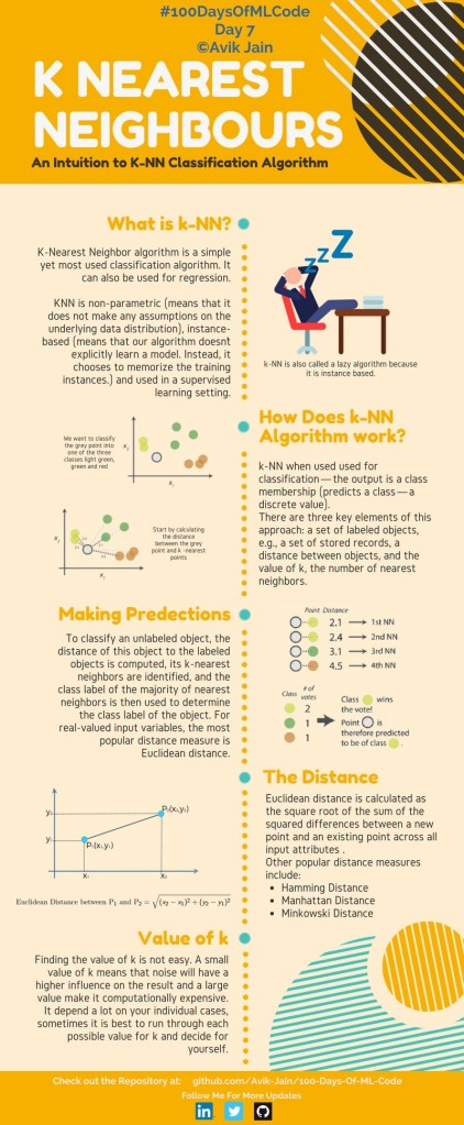 100DaysOfCode: Machine Learning & Data Visualization