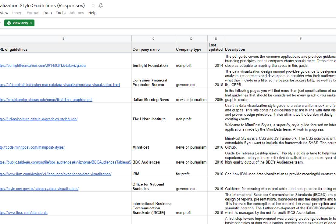 Data Visualization Style GuideRepositories