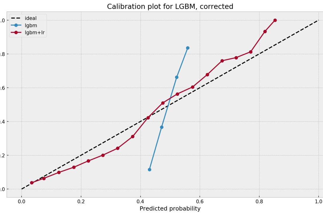 Calibrating algorithmic predictions with logistic regression