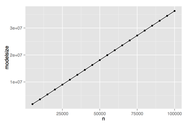 Need to save R's lm() or glm() models? Trim thefat!