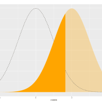 Visualizing Sampling Distributions in ggplot2: Adding area under the curve