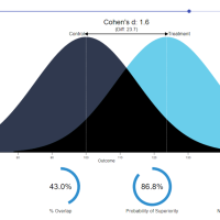 Visualizing and interpreting Cohen's d effect sizes
