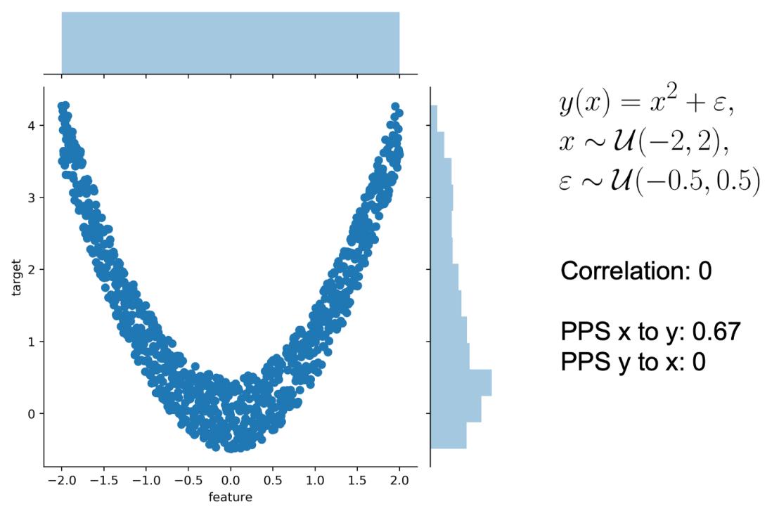 Predictive Power Score: Finding predictive patterns in yourdataset