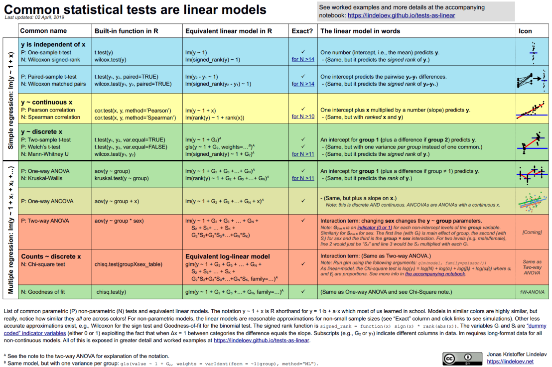 How most statistical tests are linear models