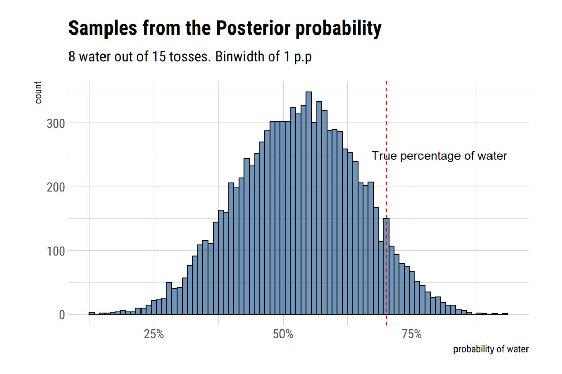 Bayesian Statistics using R, Python, and Stan