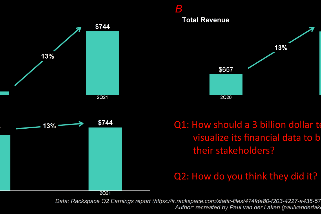 How to confuse your shareholders by bad datavisualization